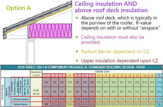 Ceiling insulation AND above roof deck insulation