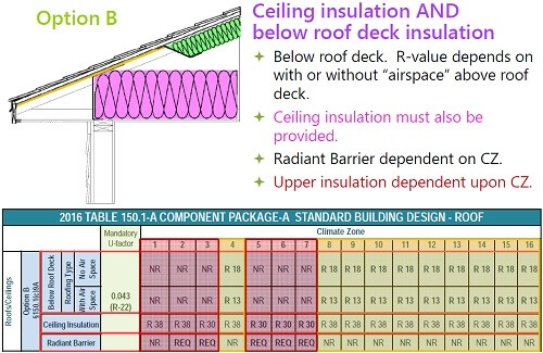 Ceiling insulation AND below roof deck insulation